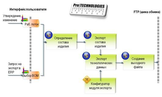 Интерфейс. Модуль интеграции